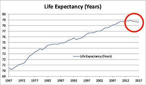 US LIFE EXPECTANCY.jpg
