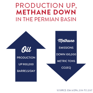 Methane Emissions Decline in Permian Basin as Oil and Gas Production Soars