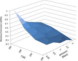 pressure temperature fluroescence
