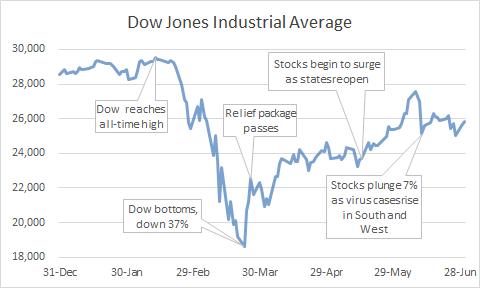 Stocks Defy Reality