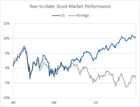 US Stocks Make Lonely Advance