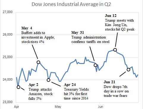 Trade Tensions Dominate Second Quarter