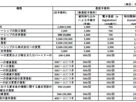 タイにおける登記関連手数料の改定