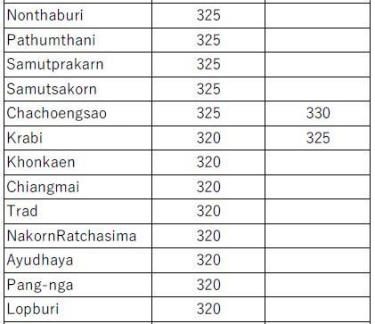 タイ 最低賃金の引上げ(2020年1月から)