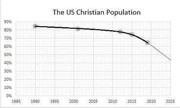 ChristianityGraph.jpg