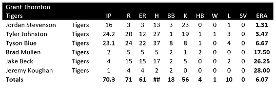 tigers pitching.png