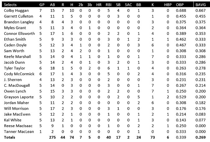 Selects Batting.png