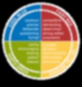 Personlig utvikling og organisasjonsendring