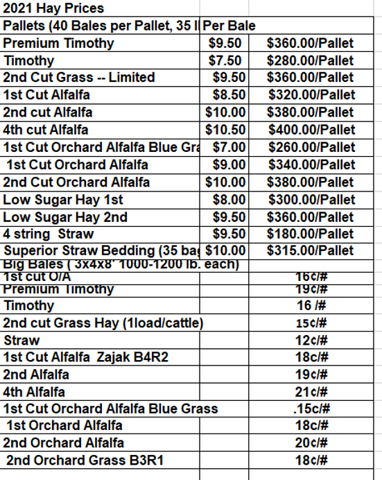 Hay prices 030921.png