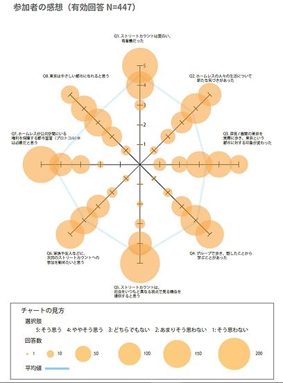 アンケート 感想バブルチャート - web発表.PNG