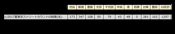 調査結果比較201808-201708.png