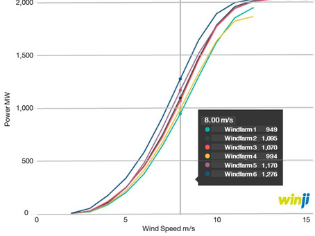 34% difference in Power Curves?