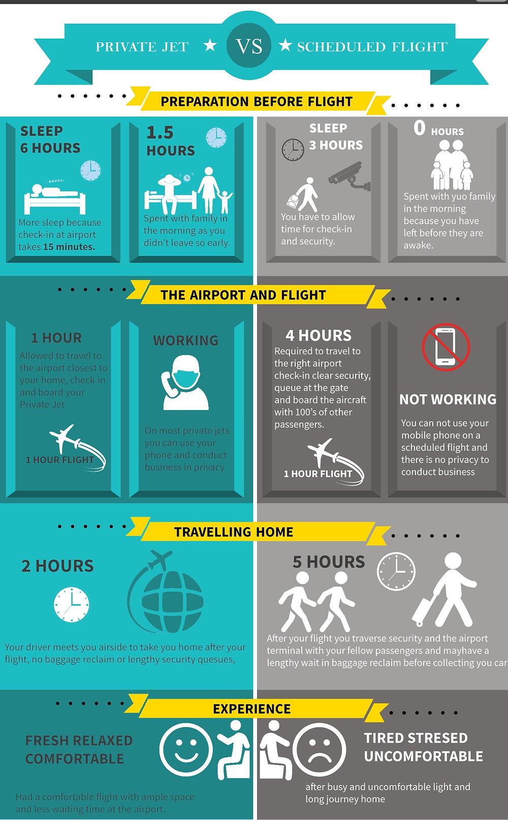 PRIVATE JET CHARTER VS SCHEDULED FLIGHTS.jpg