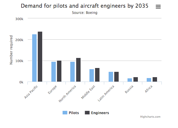 demand for pilots