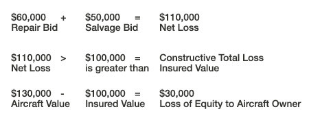 In this example there was enough insured value to cover the repair, but it made more economic sense for the carrier to total the aircraft. Too many times, aircraft owners have either unintentionally underinsured their aircraft or only carried enough insurance to cover the amount remaining on the aircraft's loan. They didn't take into account the potential for a partial loss to lead to the aircraft being total under a constructive total loss scenario. This has led to unfortunate financial losses for these policyholders.  All of this information dictates one possible answer. Review the aircraft's value on a regular basis (annually at the insurance renewal at a minimum) and insure your aircraft with the amount it would take you to replace the aircraft with like kind and quality. That is the only way to avoid the pitfalls that over-insuring and under-insuring bring.  As always be sure to check with your insurance agent to make sure you are adequately covered.