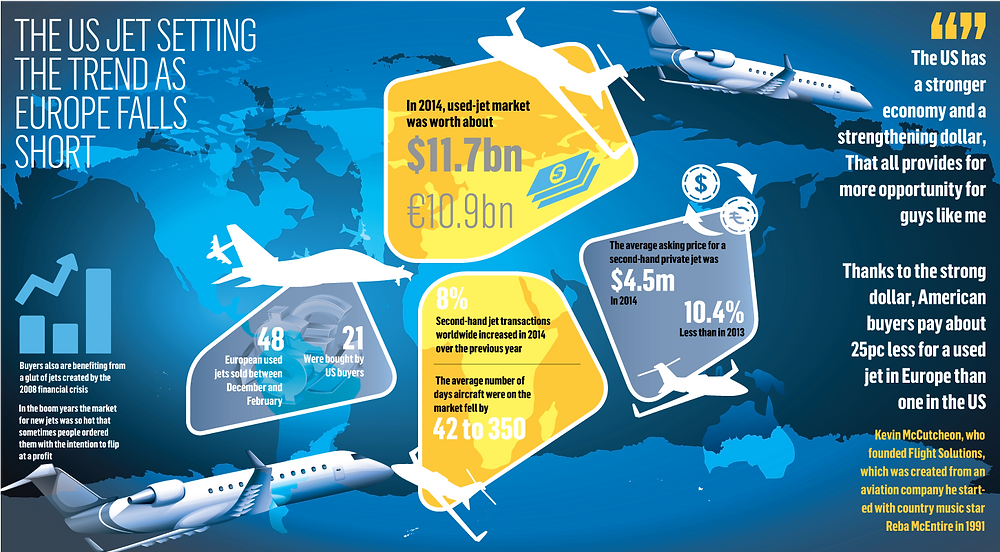 Europe Used Business Jet