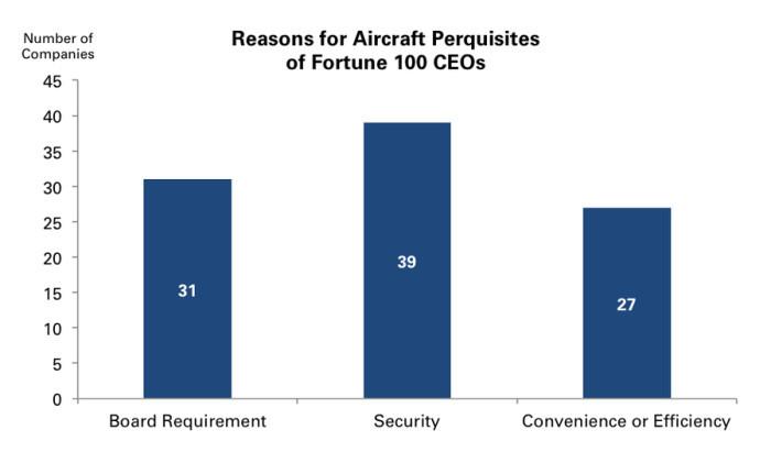 CEO-private-jet-graph-e1422415090877.jpg
