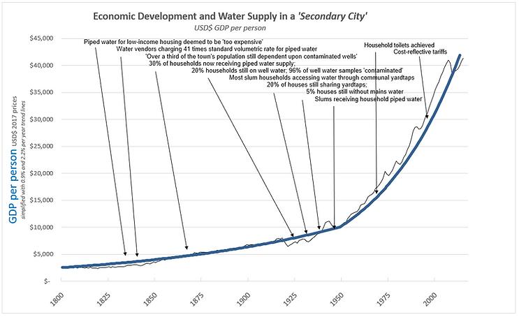 EconomicDevelopment&WaterSan1.PNG