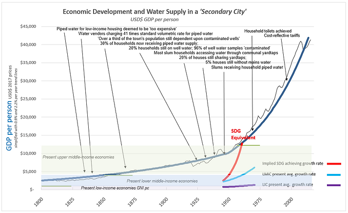EconomicDevelopment&WaterSan2.PNG