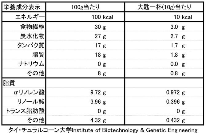 バジルシードの栄養成分表