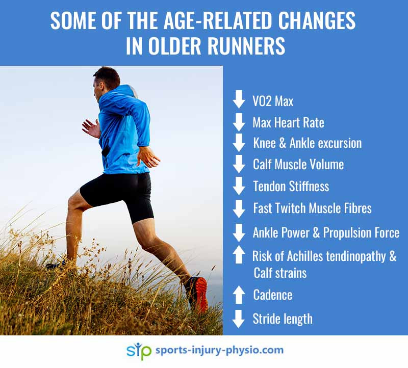 Some of the age related changes in older runners include: decreased VO2 max, Max heart rate, Knee and ankle excursion, calf muscle volume, tendon stiffness, fast twitch muscles fibres, ankle power and propulsion force, stride length, and increased cadence and risk of calf strains and achilles tendinopathy.