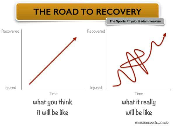 Your recovery from back pain is not always linear. It is normal to have good and bad days.