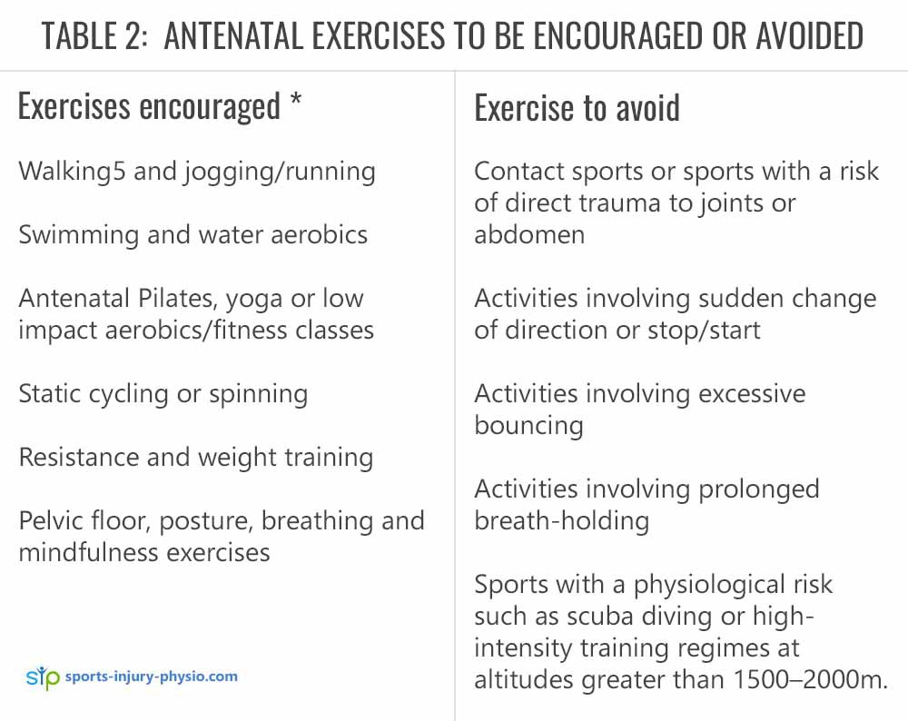 TABLE 2:  ANTENATAL EXERCISES THAT ARE ENCOURAGED OR TO BE AVOIDED