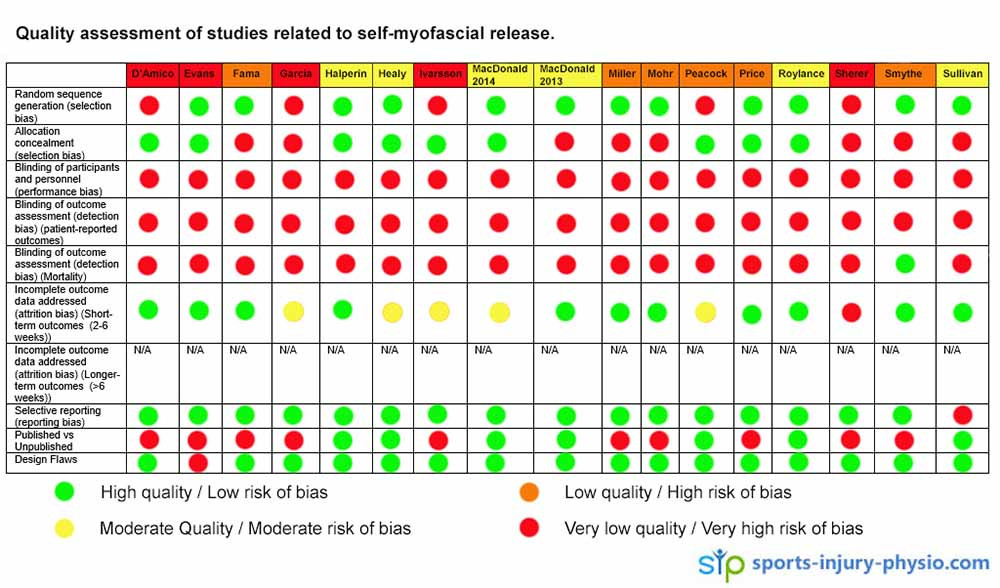 Table evaluating the quality of the studies regarding foam rolling self-myofascial release.