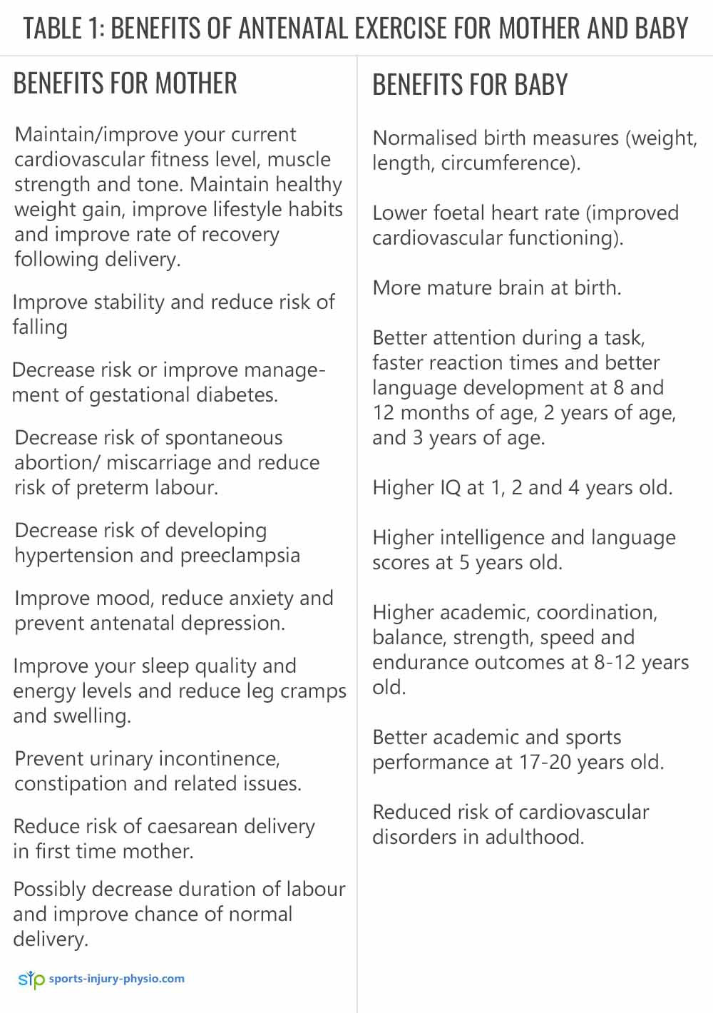 TABLE 1: BENEFITS OF ANTENATAL EXERCISE FOR MOTHER AND BABY
