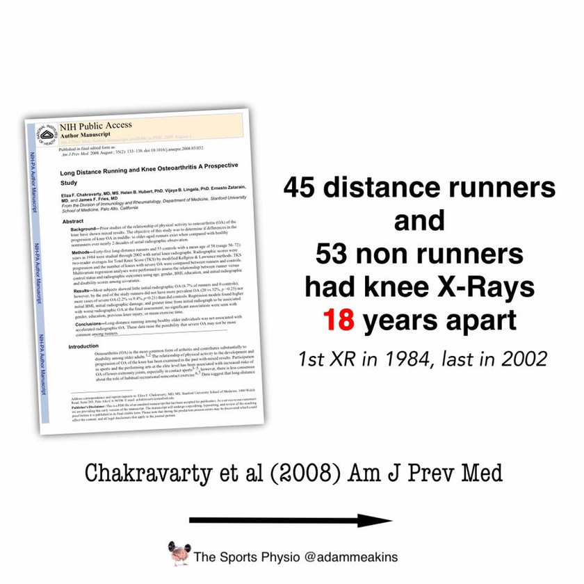 In this study 45 distance runners and 53 non runners had knee x-rays 18 years apart.