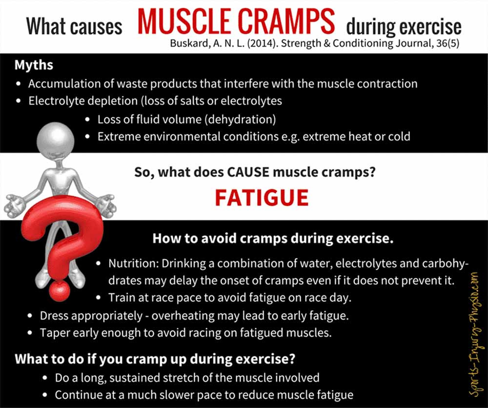 Summary of the research: Muscle cramps are most often caused by fatigue.