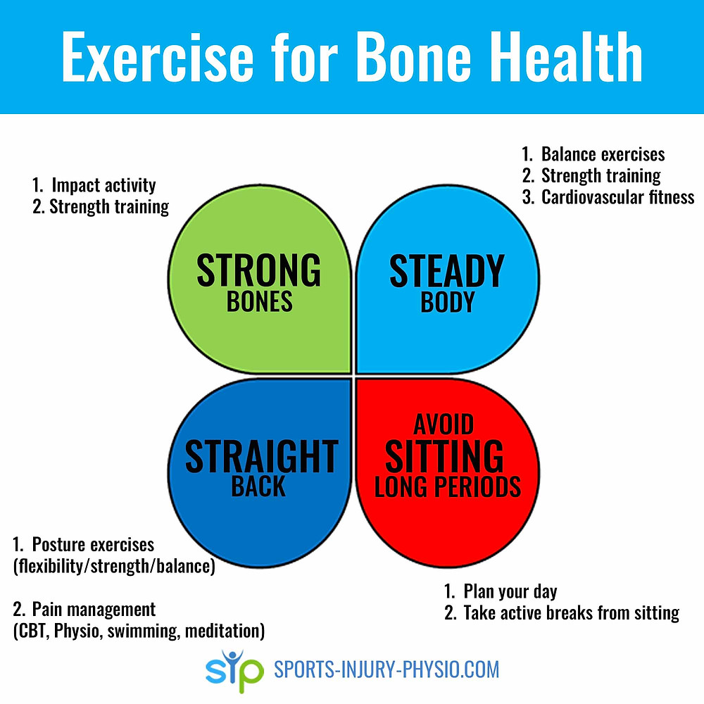 Diagram summarising what exercise you should do for osteoporosis.