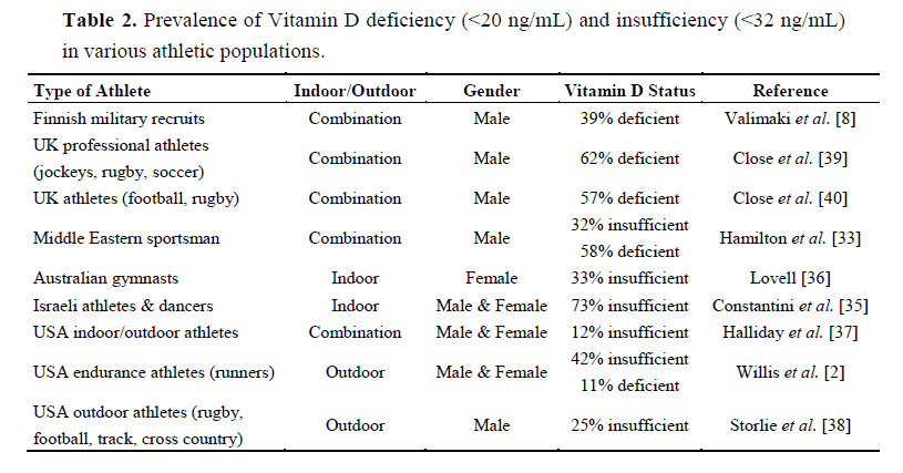 Table showing the prevalence of Vitamin D deficiency and insufficiency in various athletic populations.