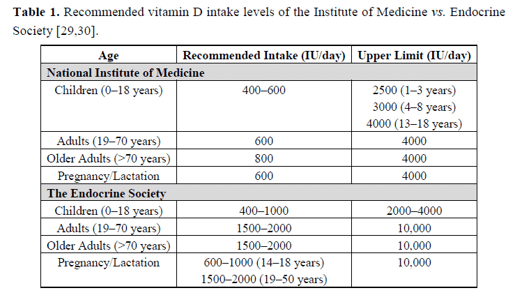 Table of recommended levels of Vitamin D intake