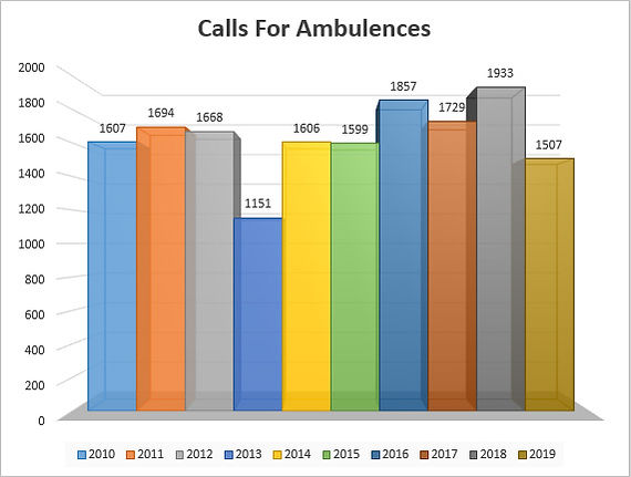 AmbulenceStats2019.jpg