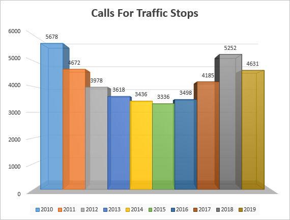 TrafficStopStats2019.jpg