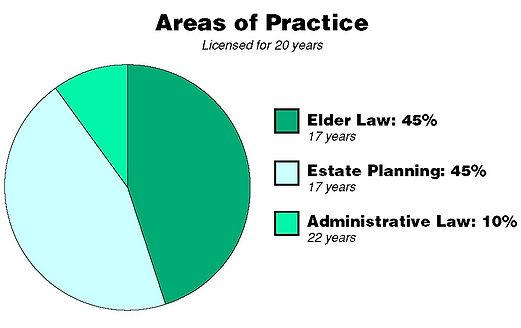 senior law experts