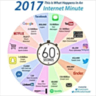 One Minute on the Internet