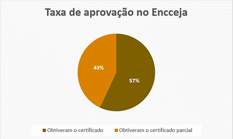 TAXA DE APROVAçAO.png
