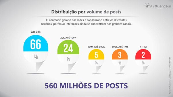 Distribuição de conteúdo por volume de posts