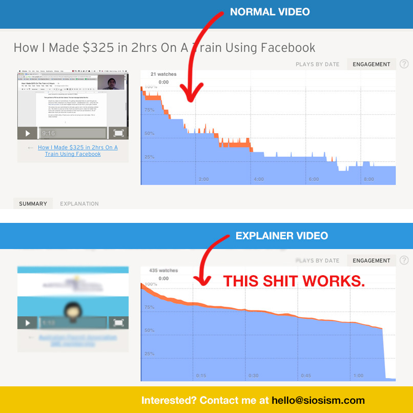 Explainer videos engagement metrics. Siosism.