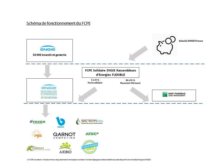 Schéma de fonctionnement du FCPE-LF.jpg