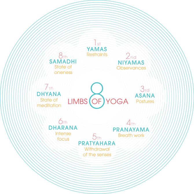 """""""Yoga Off the Mat: Intro to Yamas and Niyamas"""""""