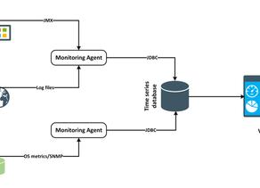 Monitoring Apache Ignite Cluster With Grafana