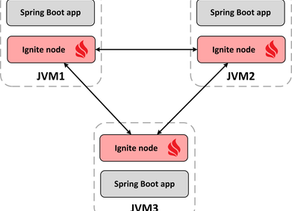 Developing Spring Boot applications with in-memory database