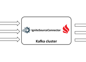 Real-Time data replication between Apache Ignite clusters through Kafka