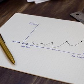 Measuring Future Productivity