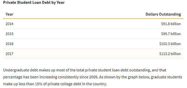PrivateStuLoanDebt.png