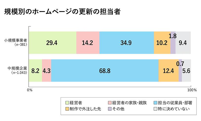 グラフ 企業規模別のウェブ担当者の比率