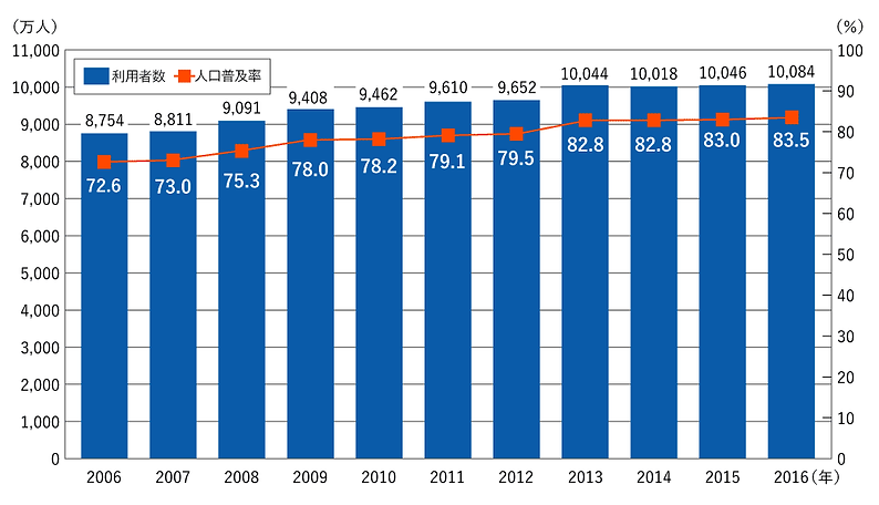 グラフ インターネット利用率と人口普及率の比較